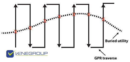 GPR for Buried Utilities - Venegroup ENG